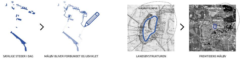 Diagram visioner