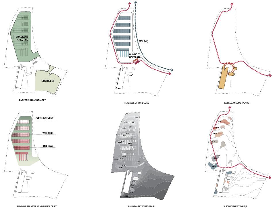 Plandiagrammer