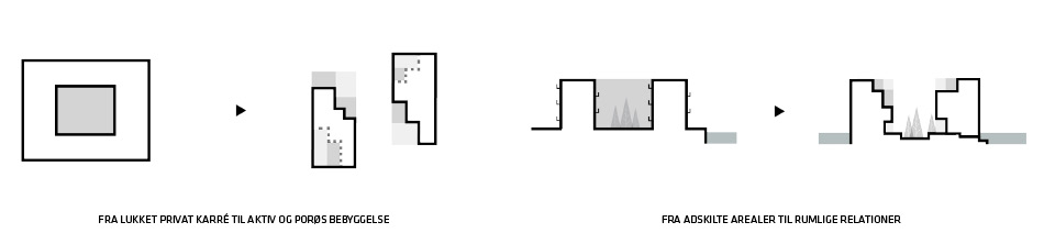 Arkitektoniske principper